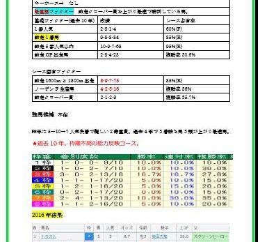 第52回 札幌2歳ステークス(2017)